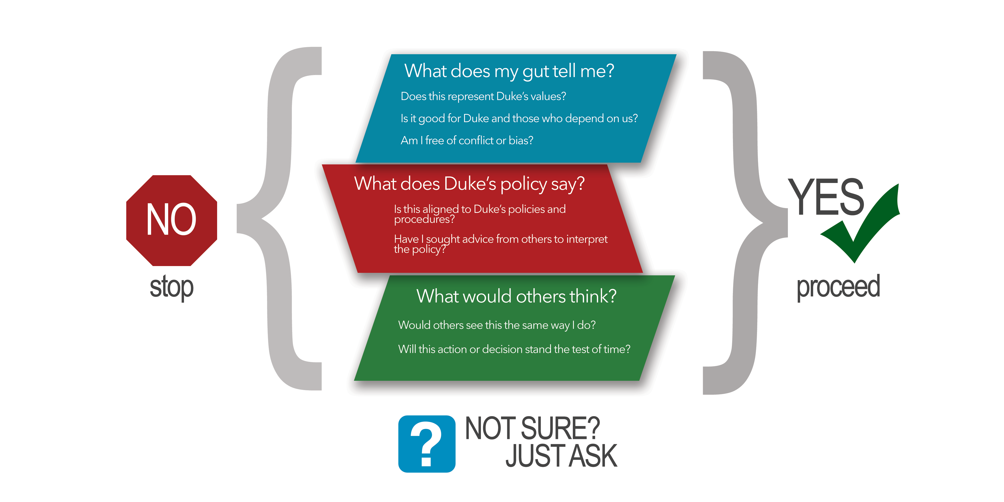 """Ask Yourself... What does my gut tell me? Does this represent Duke's values? Is it good for Duke and those who depend on us? — What does Duke's policy say? Is this aligned to Duke 's policies and procedures? — What would others think? Would others see this the same way I do? Will this action or decision stand the test of time? If you answered, """"Yes"""" to these questions, proceed. Otherwise, stop. And if you're not sure... just ask."""